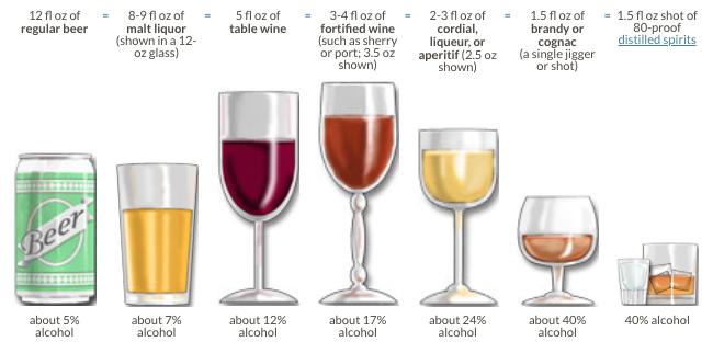 Alcohol Percentage Per Drink