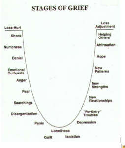 Stages of Grief model shared by Regina Eversole.